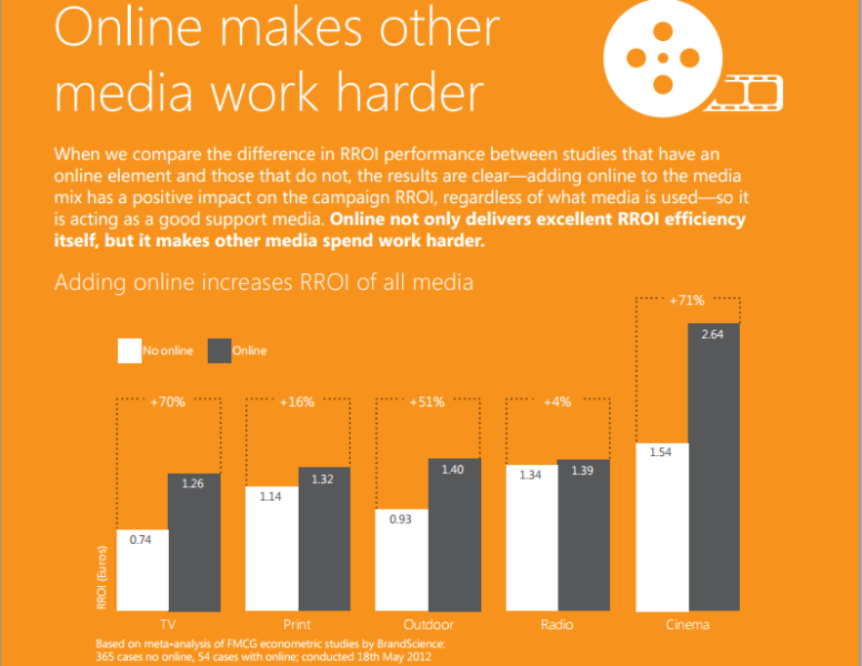 FMCG-online-media-statistics